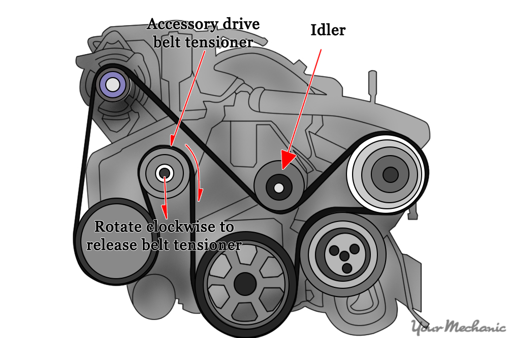 How To Replace An Idler Pulley Diagram Showing Where To Find The Idler Pulley In Relation To The Belt on Dodge Ram 1500 Serpentine Belt