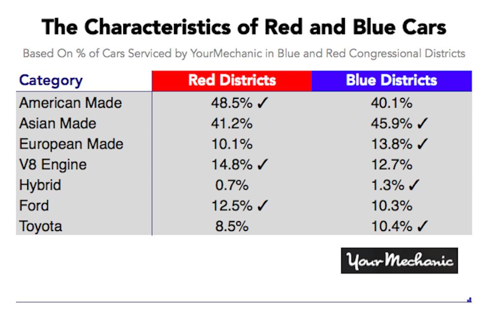 car characteristics