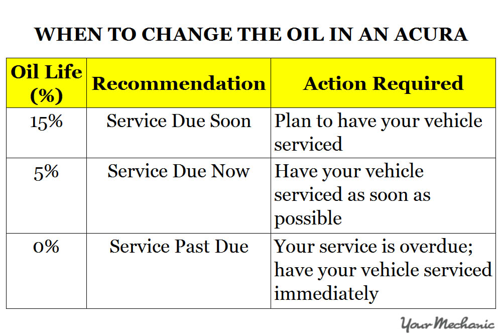when to change oil chart