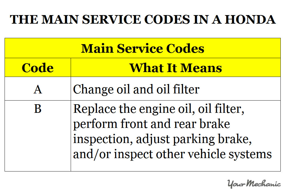 Honda Accord Maintenance Codes >> Understanding The Honda Maintenance Minder System And Lights