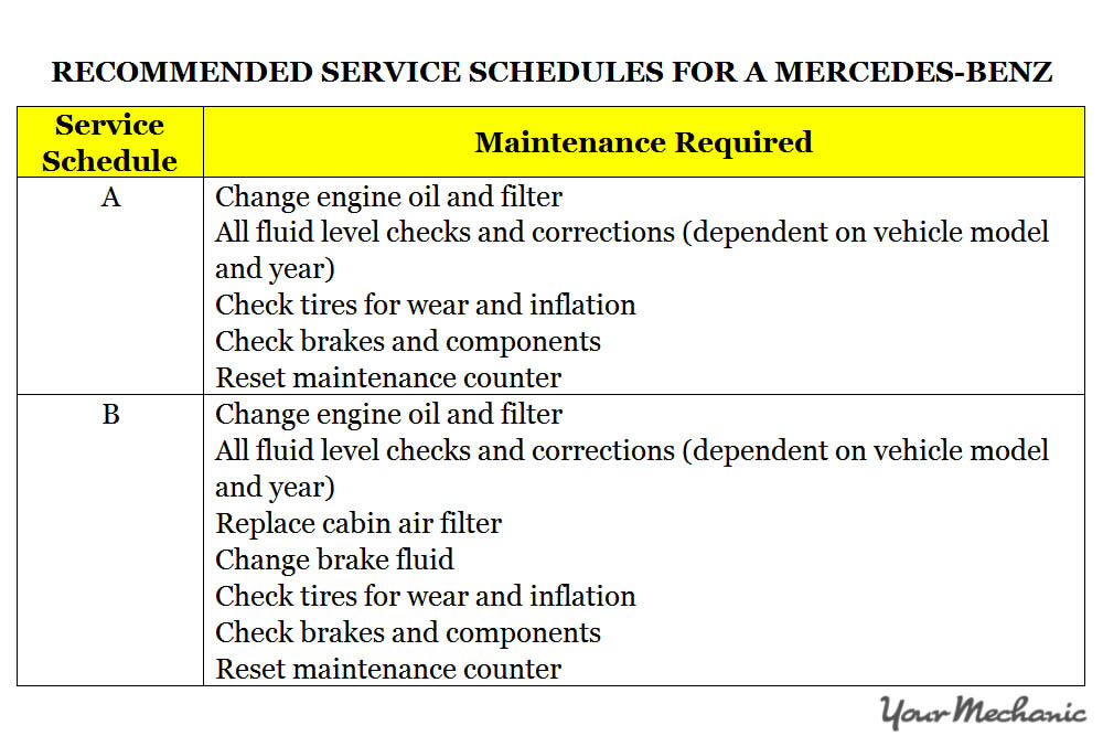 Superior Understanding Mercedes Benz Active Service System   RECOMMENDED SERVICE  SCHEDULES FOR A MERCEDES BENZ