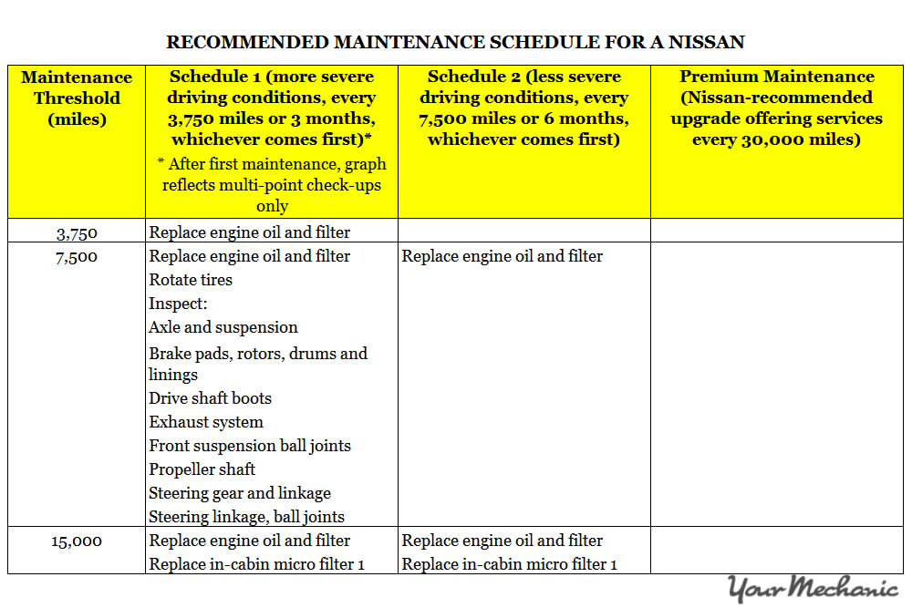 Understanding Nissan Service Indicator Lights - Recommended maintenance schedule for a Nissan - 1