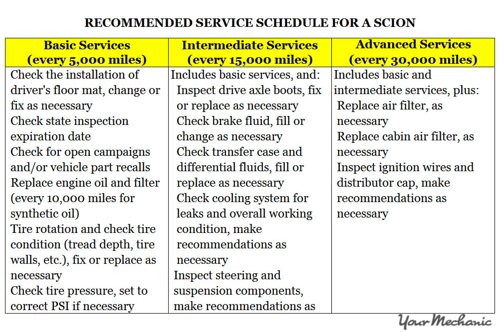 Understanding Scion Service Indicator Lights - RECOMMENDED SERVICE SCHEDULE FOR A SCION 1