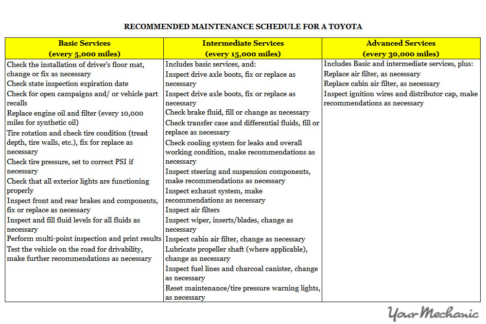 Wonderful ... Understanding Toyota Service Indicator Lights   Recommended Maintenance  Schedule For A Toyota