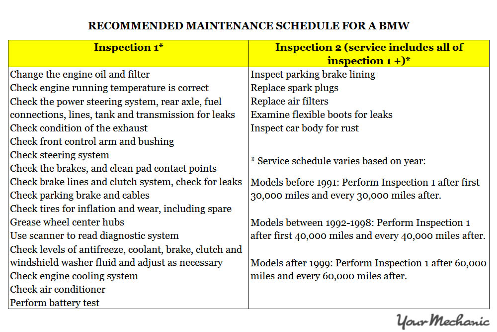 RECOMMENDED MAINTENANCE SCHEDULE FOR A BMW Understanding BMW Service Indicator Lights - 1