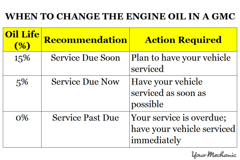 Understanding GMC Service Indicator Lights - WHEN TO CHANGE THE ENGINE OIL IN A GMC