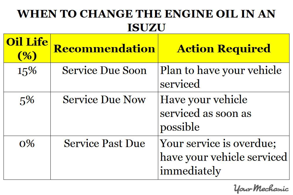 Understanding Isuzu Service Indicator Lights - WHEN TO CHANGE THE ENGINE OIL IN AN ISUZU