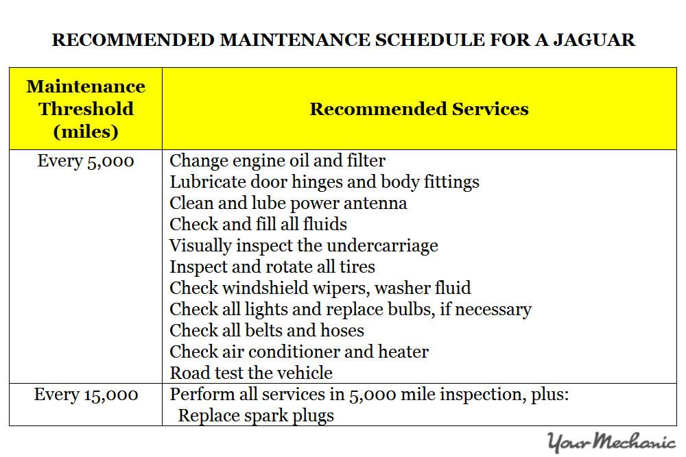 Understanding Jaguar Service Indicator Lights RECOMMENDED MAINTENANCE SCHEDULE FOR A JAGUAR 1