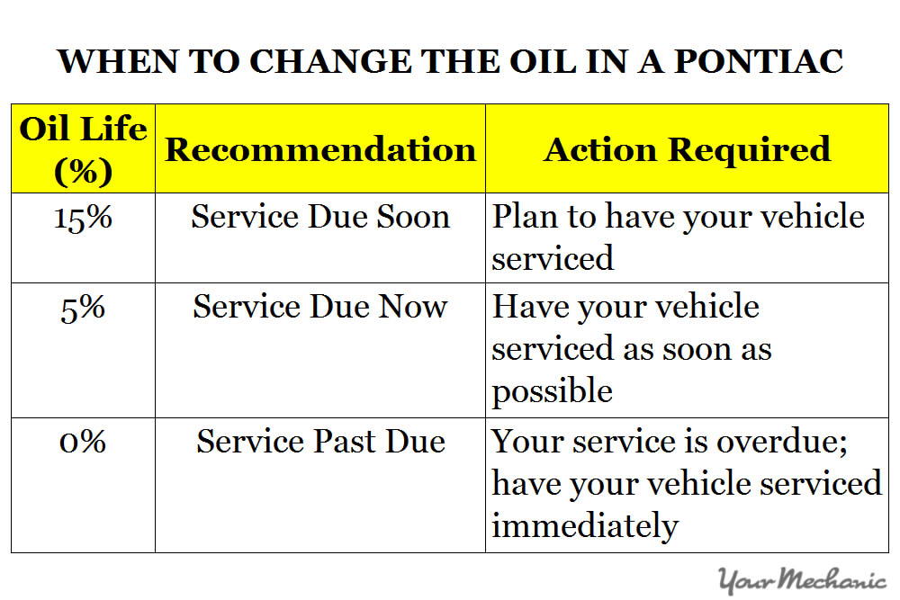 Understanding the Pontiac Service Indicator Lights - WHEN TO CHANGE THE OIL IN A PONTIAC