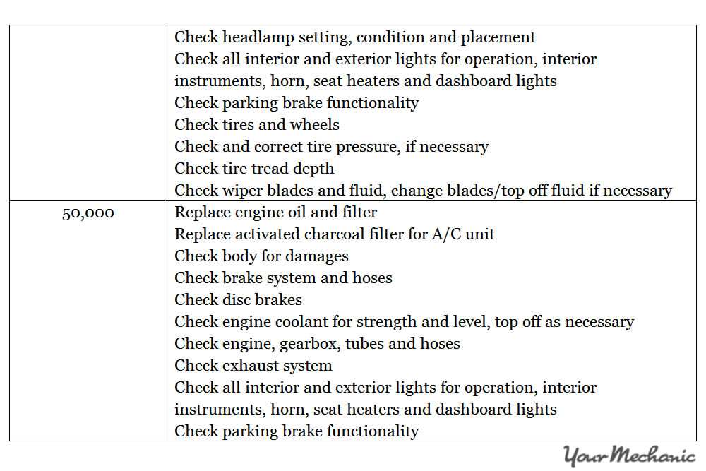 Understanding the Smart Car Service Interval Indicator System - RECOMMENDED MAINTENANCE SCHEDULES FOR A SMART CAR  - 5