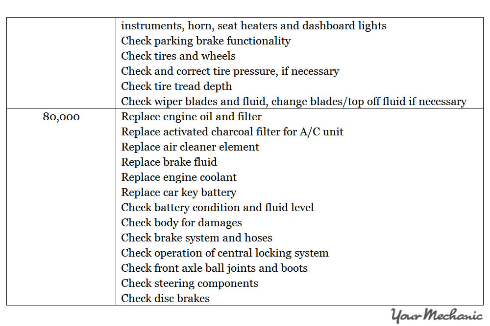 Understanding the Smart Car Service Interval Indicator System - RECOMMENDED MAINTENANCE SCHEDULES FOR A SMART CAR  - 8