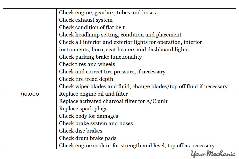 Understanding the Smart Car Service Interval Indicator System - RECOMMENDED MAINTENANCE SCHEDULES FOR A SMART CAR  - 9