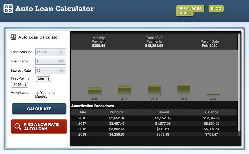 Auto loan calculator with interest paid