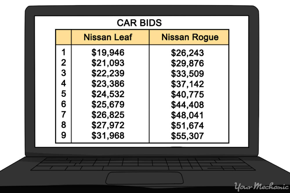 car bid spreadsheet