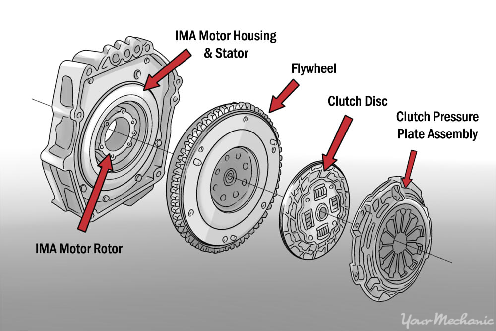 manual transmission anatomy