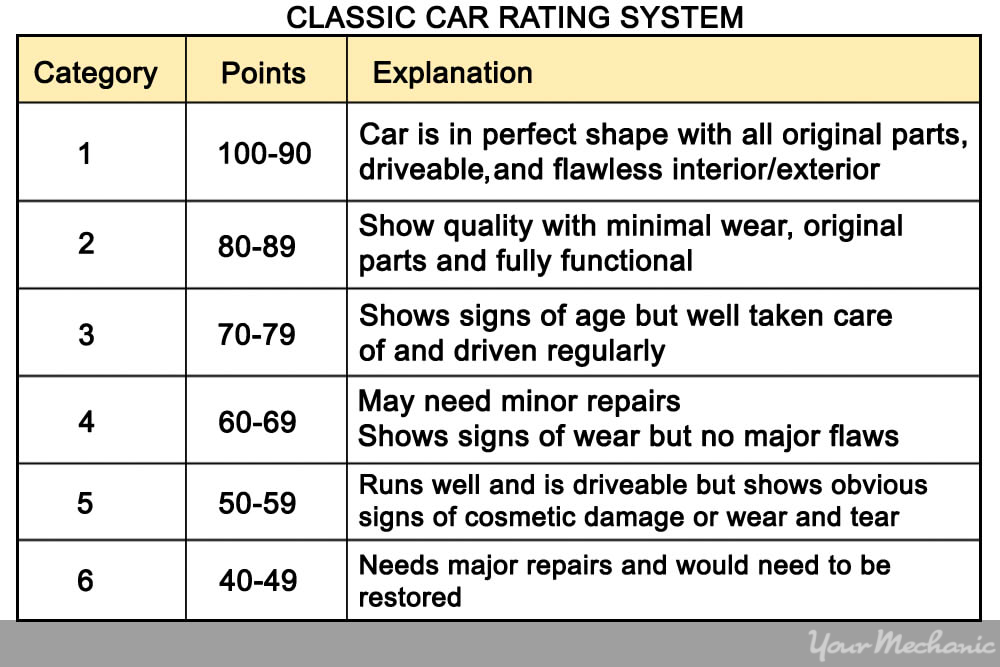 How to Figure Out the Value of a Classic Car | YourMechanic Advice