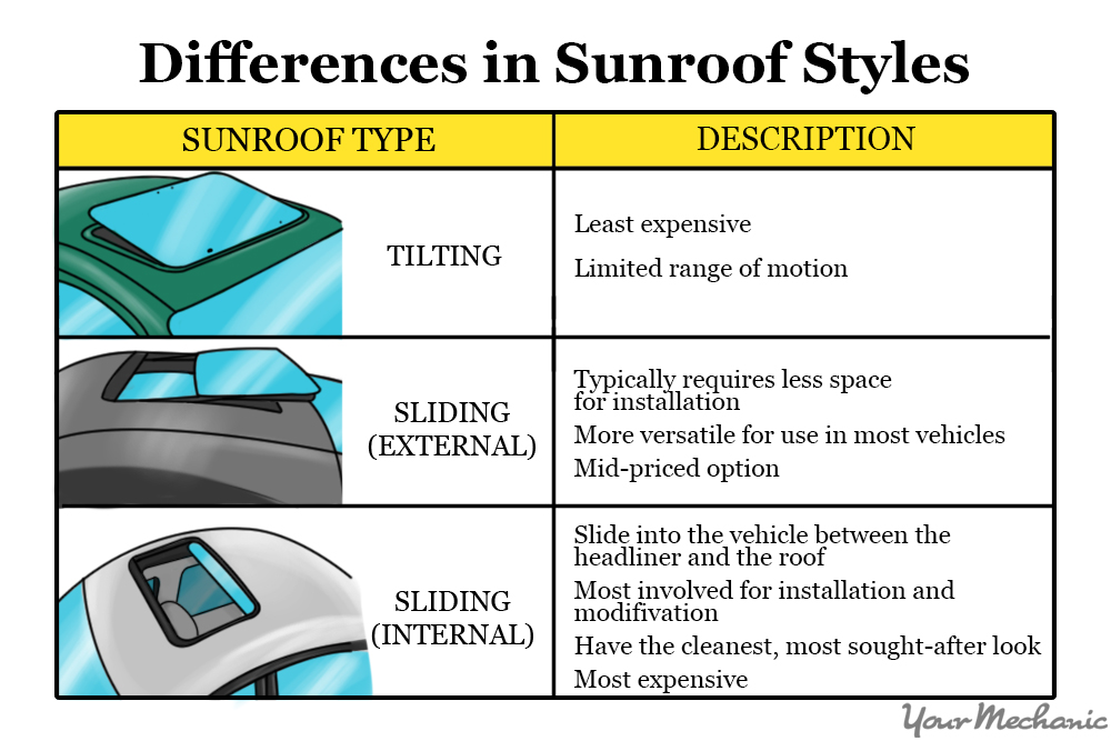 How To Put A Sunroof In Your Car Yourmechanic Advice