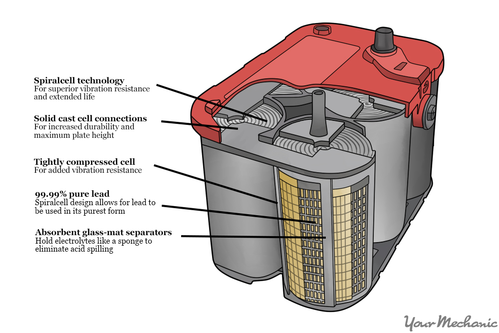 AGM battery shown