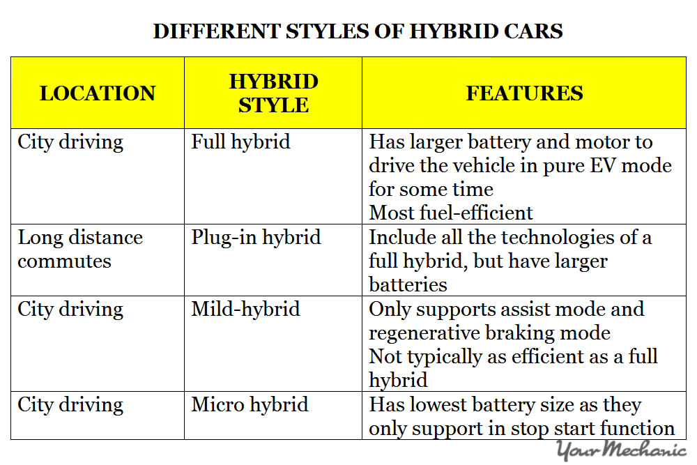 different styles of hybrid cars