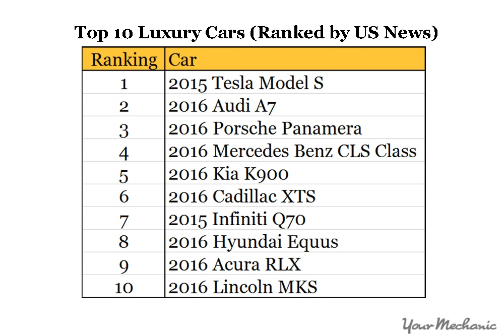 top 10 luxury rank