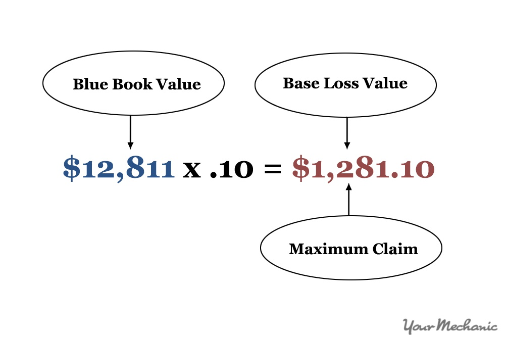 diminished value claim calculator how to calculate the diminished value of your car 7351