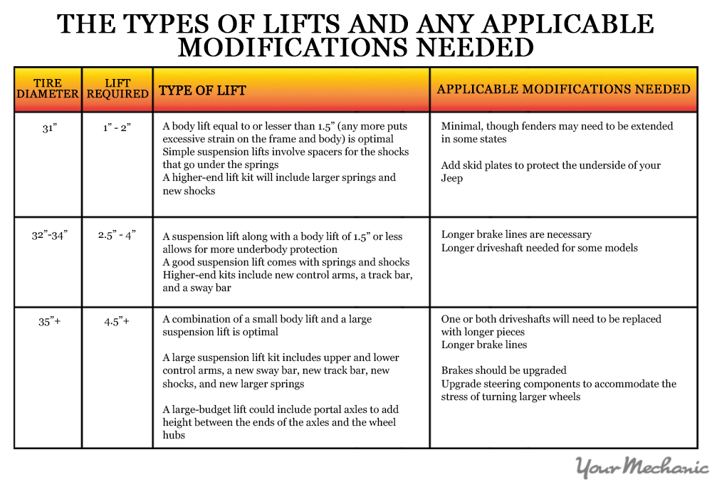 types of lift