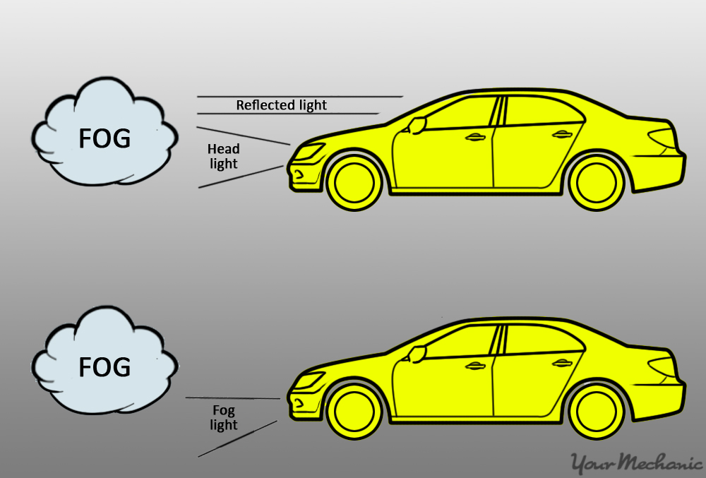 how fog lights operate