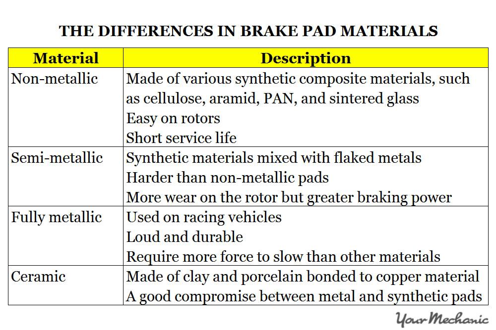 brake pad materials