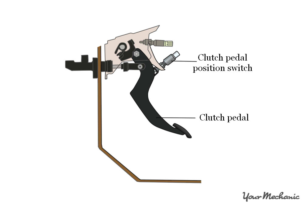 graphic showing appropriate placing of clutch pedal and switch