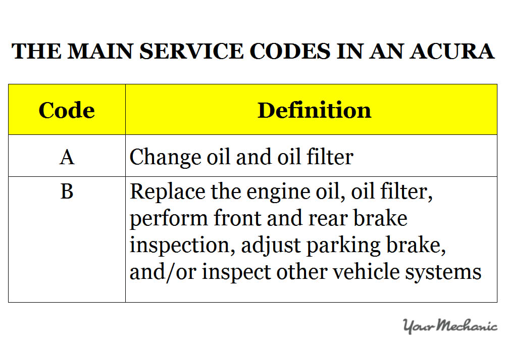 main service codes in an acura