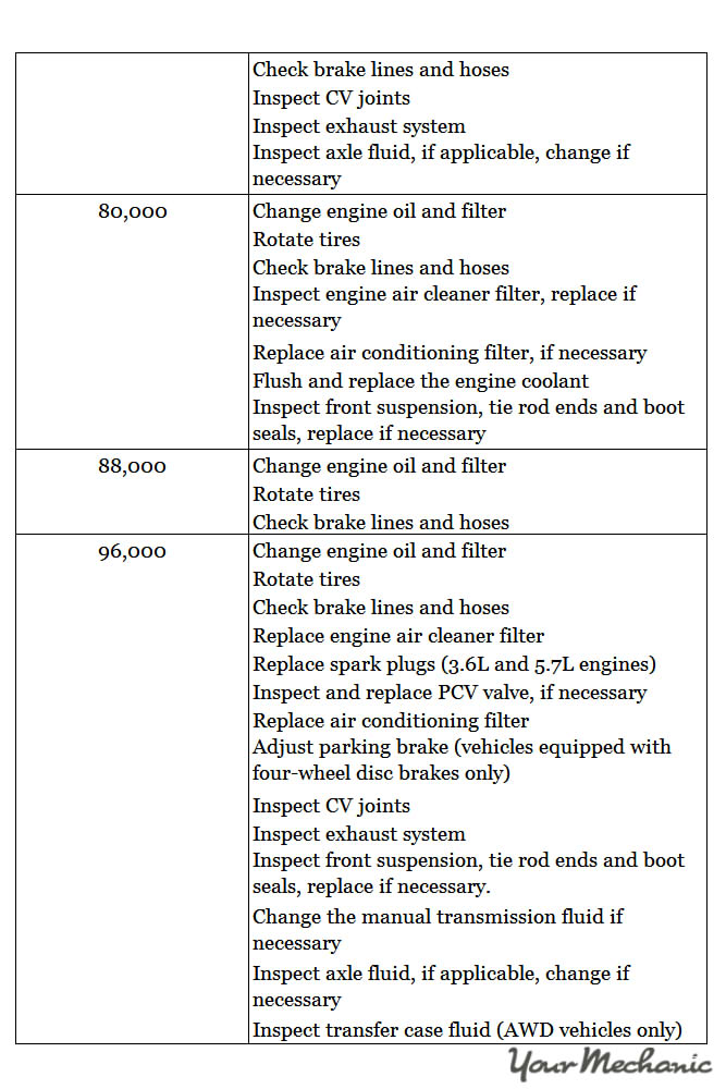 Understanding Chrysler Service Indicator Lights ADDITIONAL RECOMMENDED SERVICES IN A CHRYSLER 3