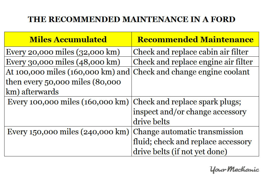 Understanding Ford Service Indicator Lights - The recommended maintenance on a Ford