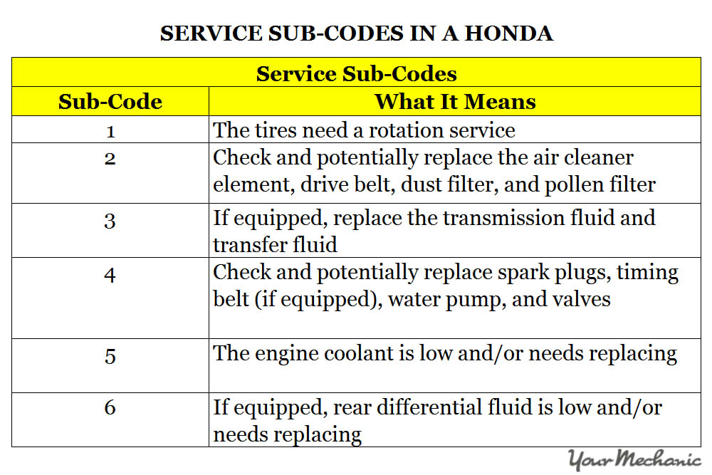 Understanding the honda maintenance minder system and for B1 honda service