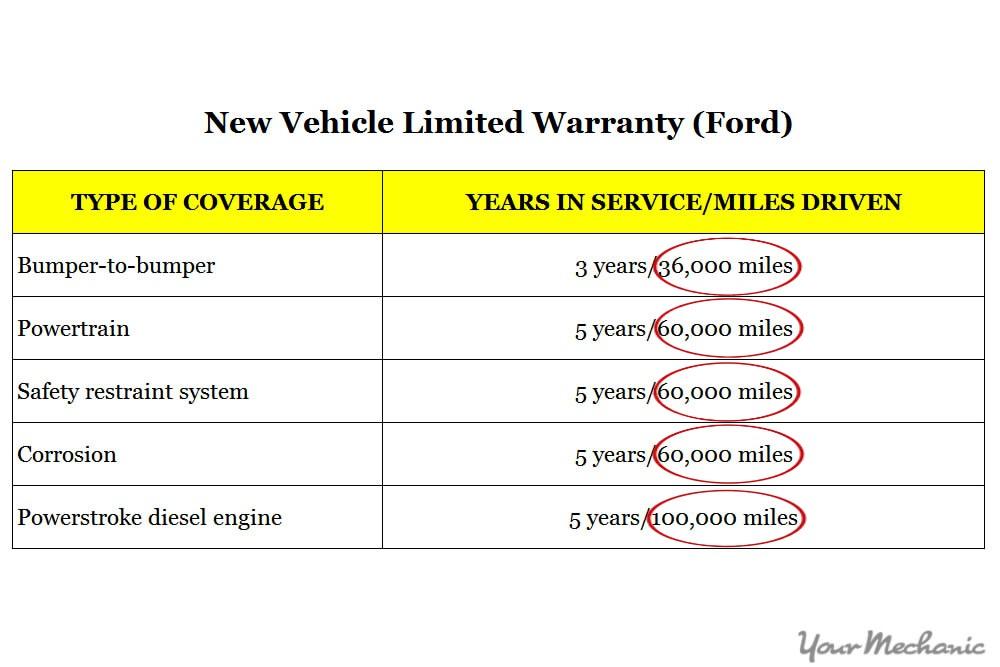 warranty guide chart