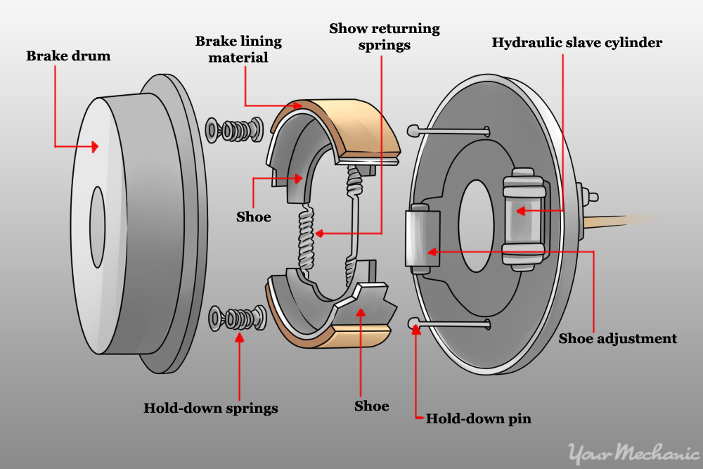 how to adjust a parking brake shoe