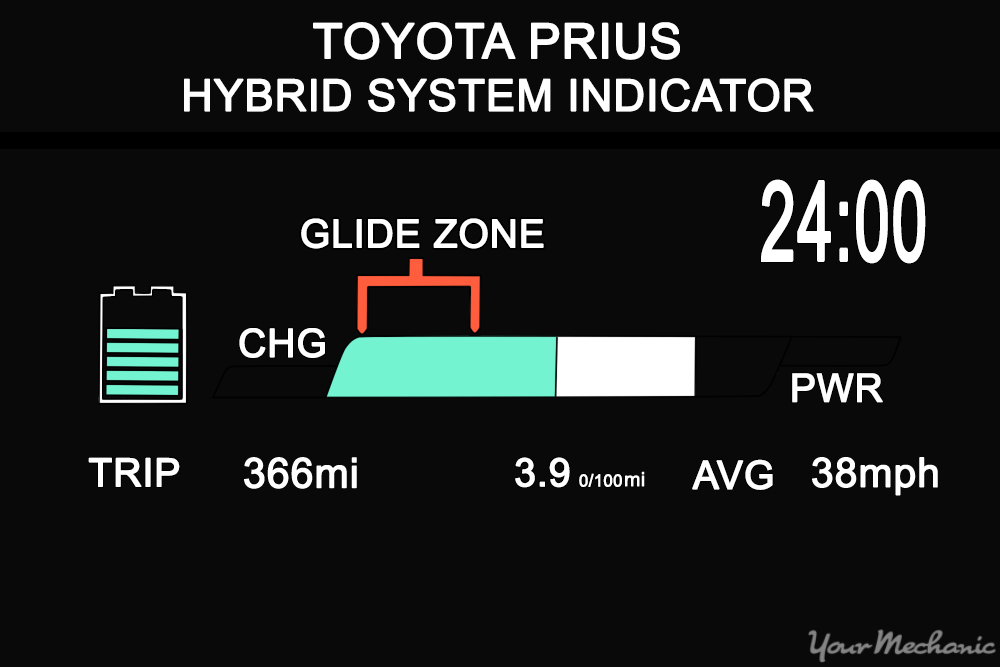 glide zone indicator