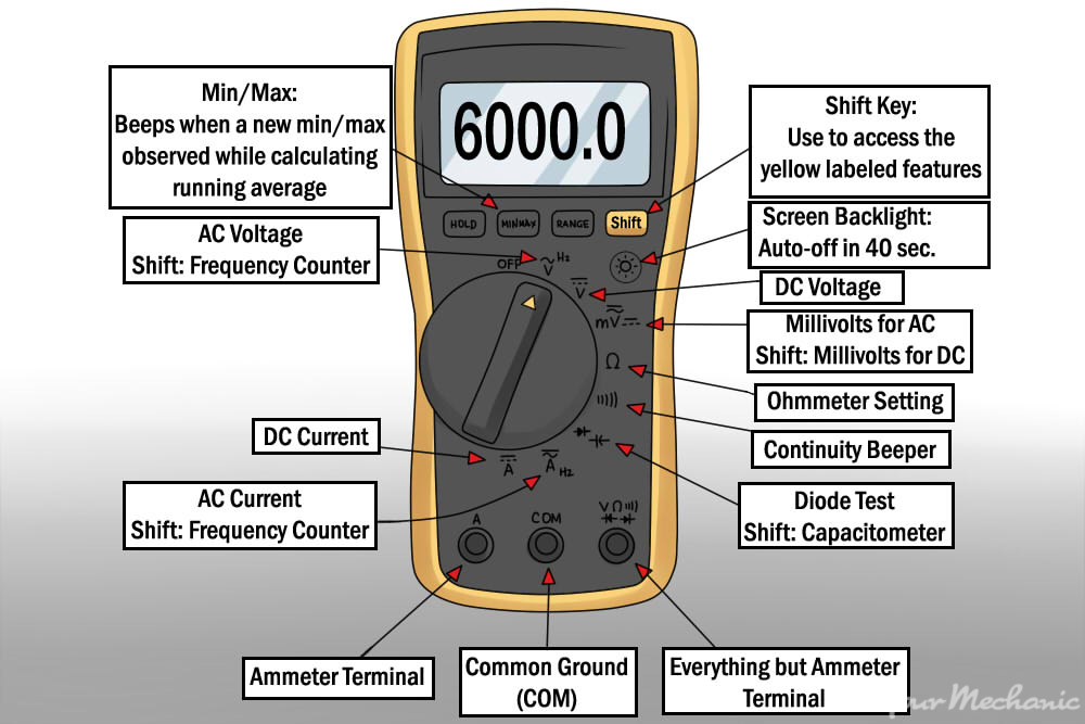 multimeter with details