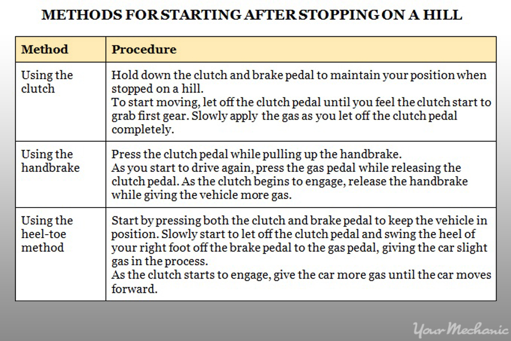 methods of starting after stopping on a hill
