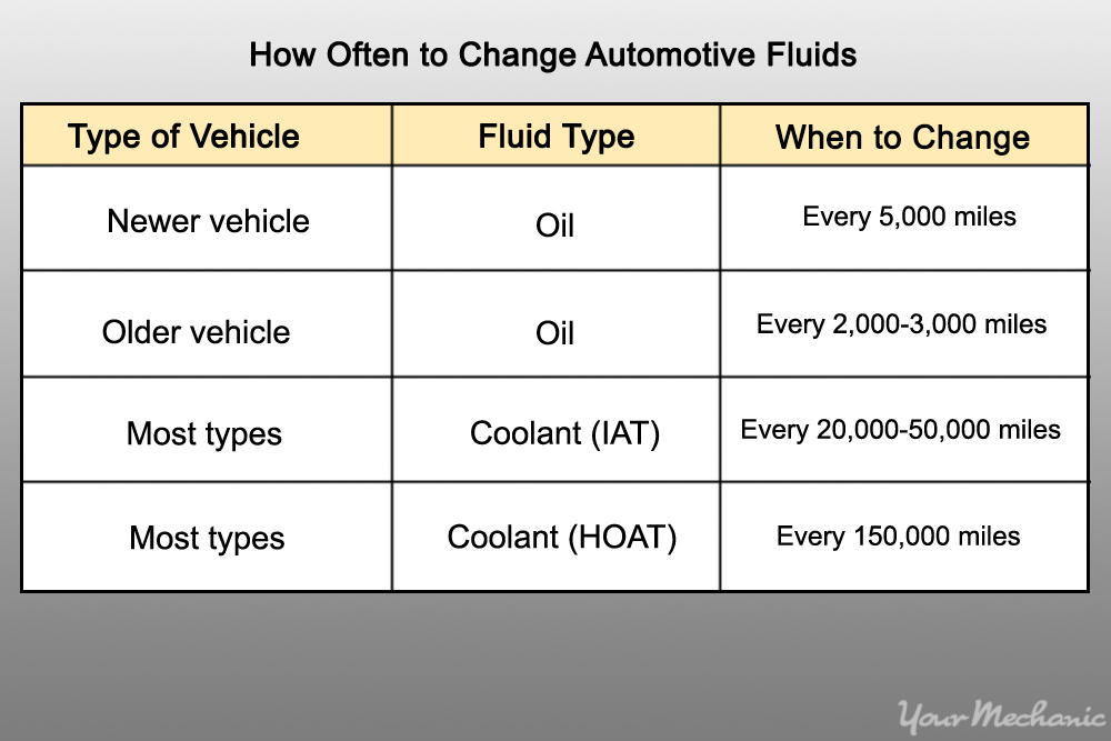 table of fluids and when to change them