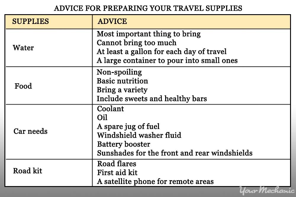 travel supply list