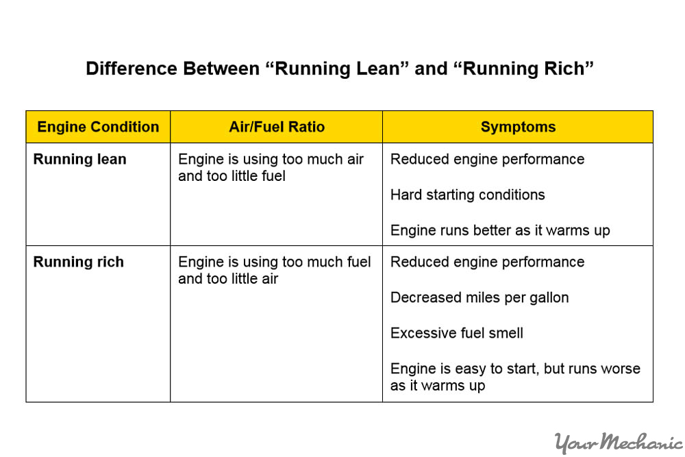 running lean vs rich chart
