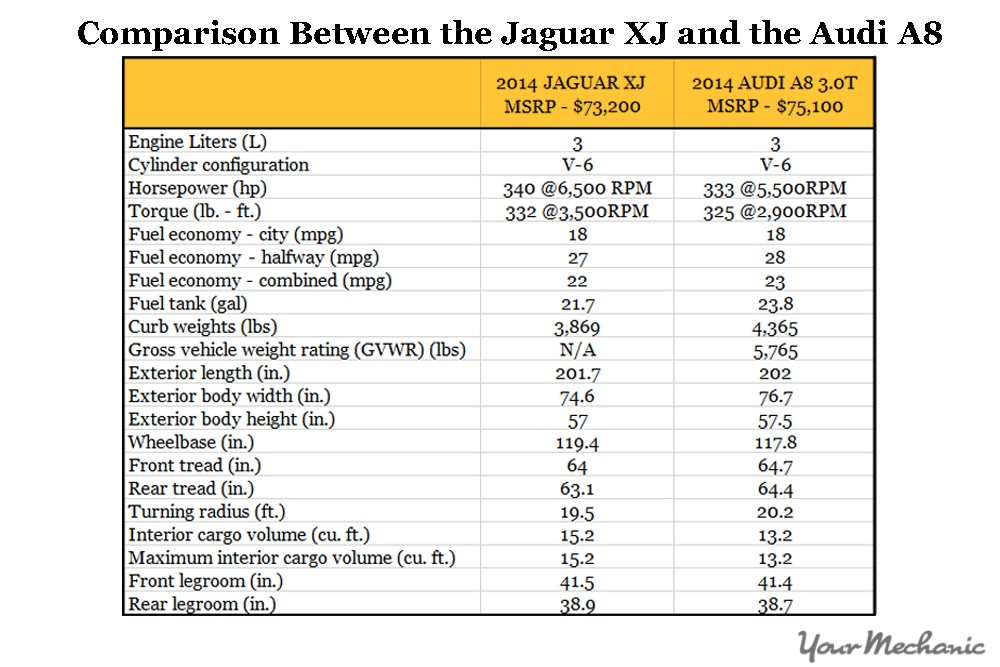 comparisons between jaguar and audi