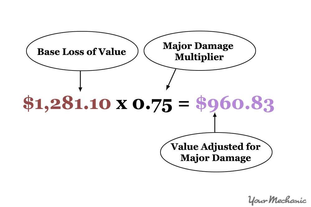 How To Calculate The Diminished Value Of Your Car Yourmechanic Advice