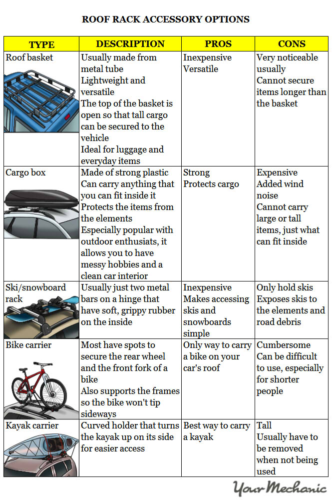 table showing different types of roof rack accessories