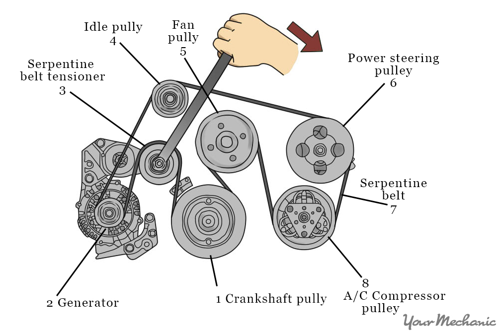 5 How to Replace an AC Belt rotate the tensioner how to replace an air conditioning belt yourmechanic advice