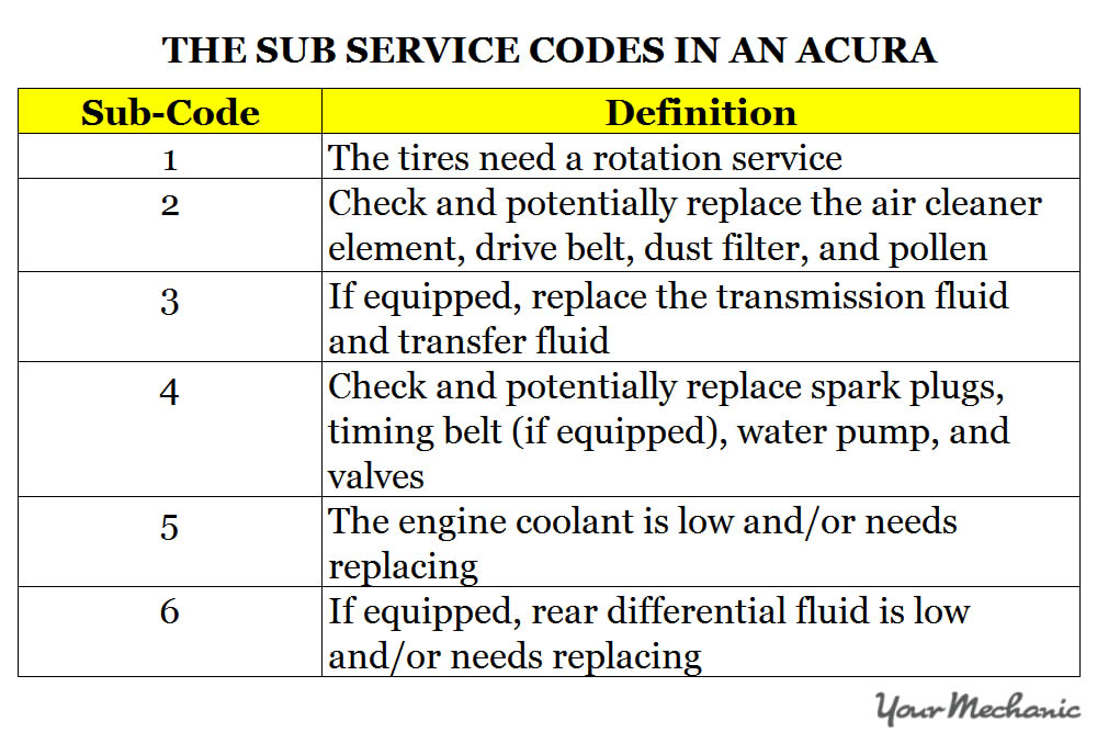 Honda Accord Maintenance Codes >> Maintenance Minder And Service Codes For Acura Cars Yourmechanic