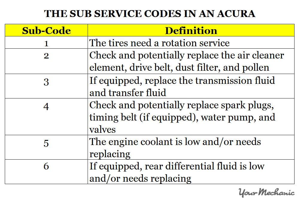 maintenance minder and service codes for acura cars. Black Bedroom Furniture Sets. Home Design Ideas
