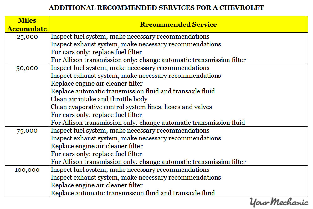 Understanding Chevrolet Service Indicator Lights - Additional recommended services for a Chevrolet - 1