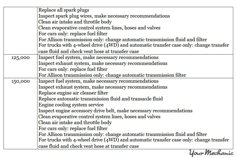 Understanding Chevrolet Oil-Life Monitor (OLM) System and Lights | YourMechanic Advice