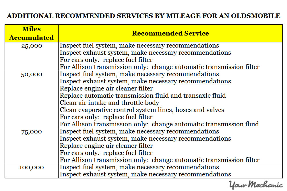 Understanding Oldsmobile Service Indicator Lights - ADDITIONAL RECOMMENDED SERVICES BY MILEAGE FOR AN OLDSMOBILE 1